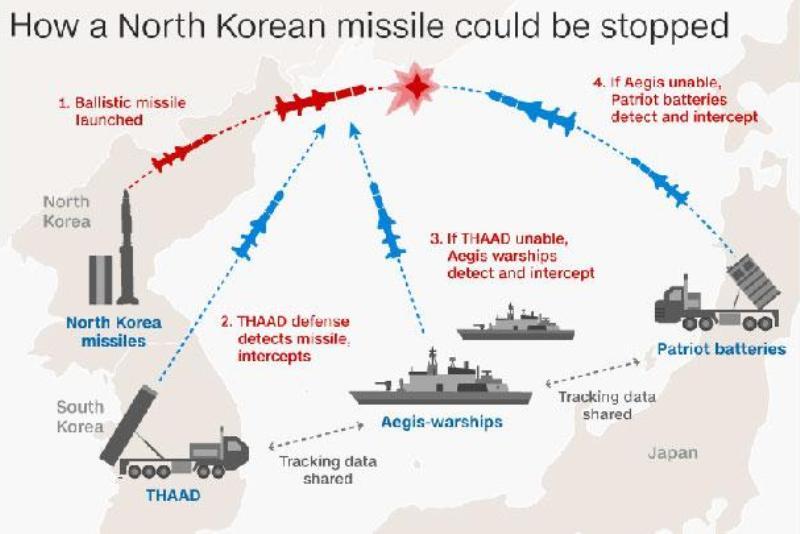 Infografis cara menghentikan misil Korea Utara. Cnn.com