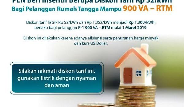Perusahaan Listrik Negara (PLN) memberikan insentif berupa diskon kepada pelanggan R-I 900 VA RTM (Rumah Tangga Mampu) mulai 1 Maret 2019.